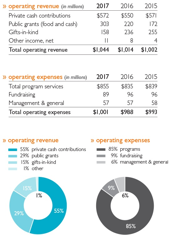 BC11167-operating-expense